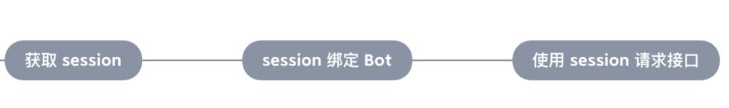 玩玩 mirai QQ 机器人,一起用 PHP 写一个 mirai QQ Bot-天真的小窝